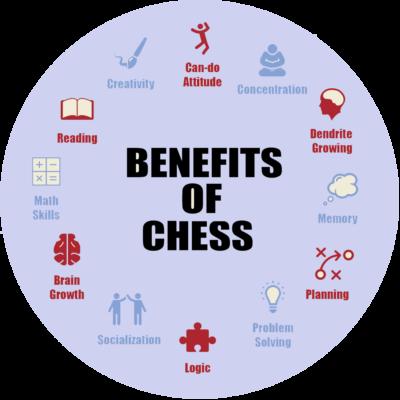 chess_benefits